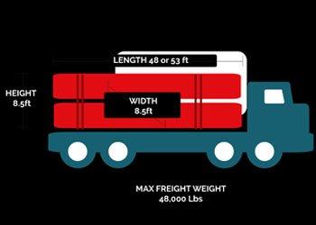 freight-weight